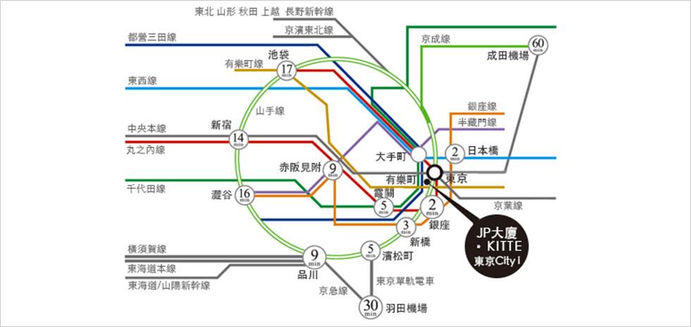 鐵道交通路線圖及至東京站所需乘車時間